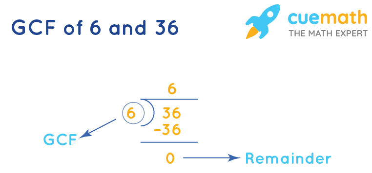 HCF of 6 and 36 by division method