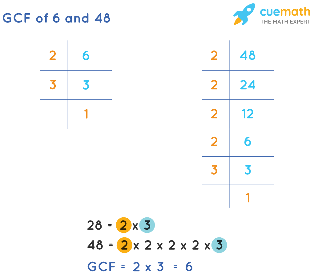 GCF of 6 and 48