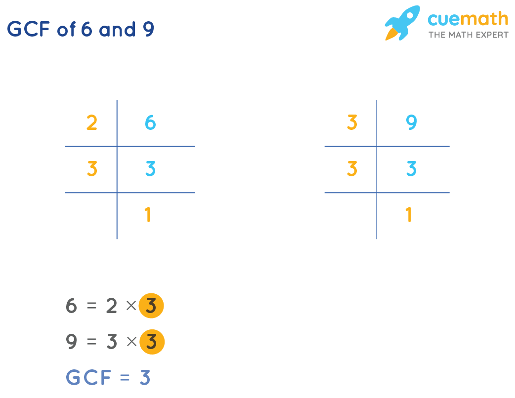 GCF of 6 and 9