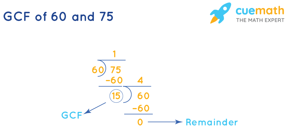 GCF(60, 75)by Long Division Method