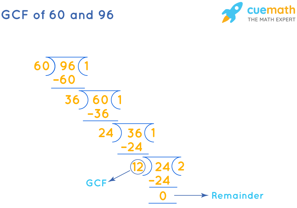 GCF of 60 and 96