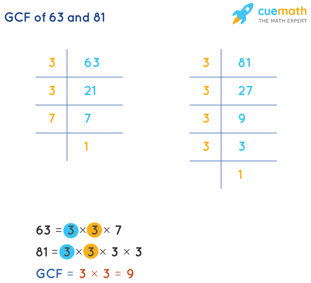 GCF of 63and 81
