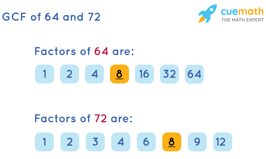 Greatest Common Factorof 64 and 72 by Listing the Common Factors