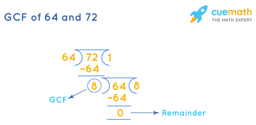 Greatest Common Factor of 64and 72 by Long Division