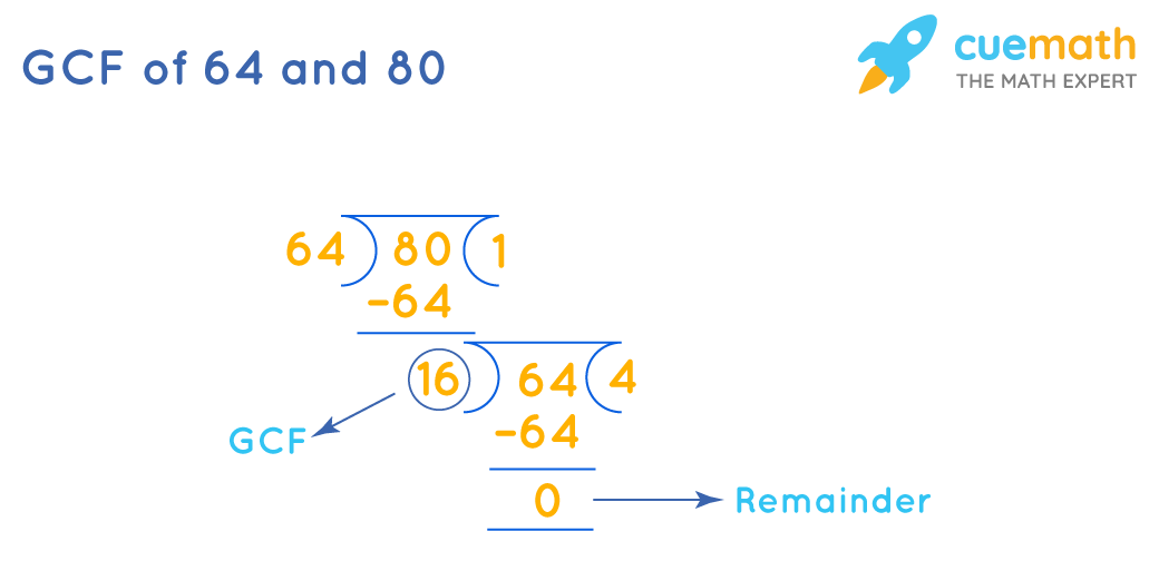 GCF of 64and 80 by Long Division Method