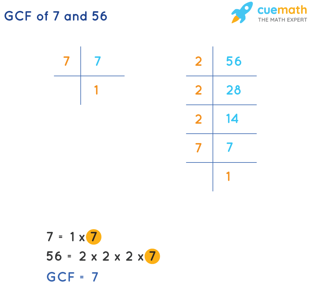 GCF of 7 and 56 by prime factorization method