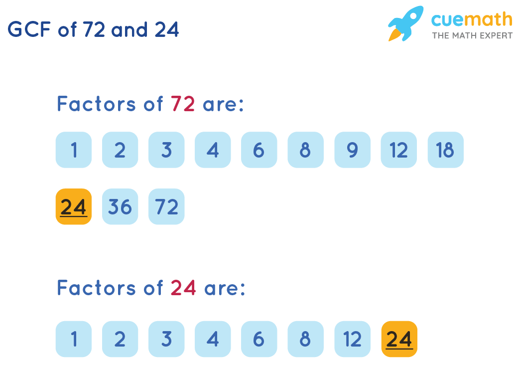 GCF of 72 and 24 by Listing the Common Factors