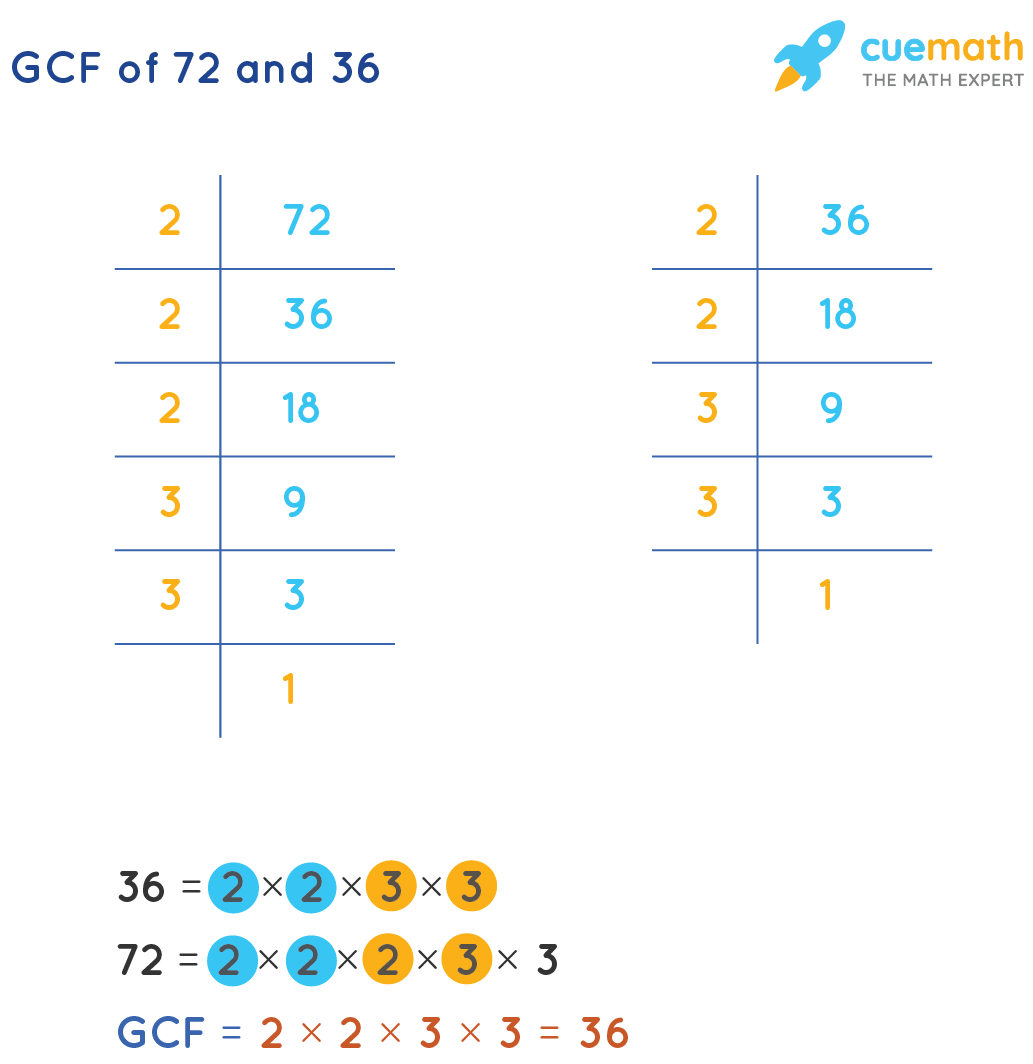 gcf of 72 and 36