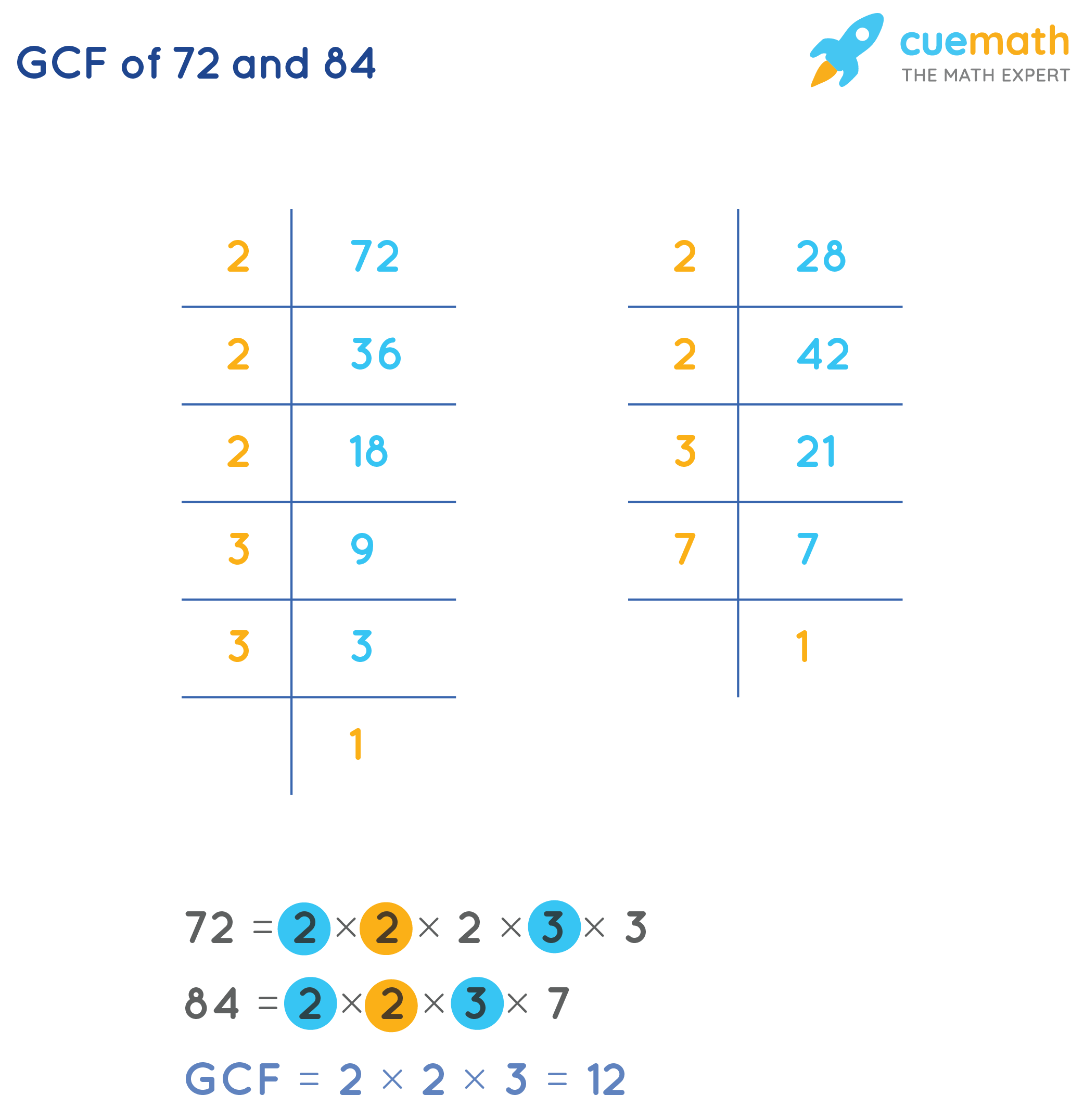 GCF of 72and 84by Prime Factorization