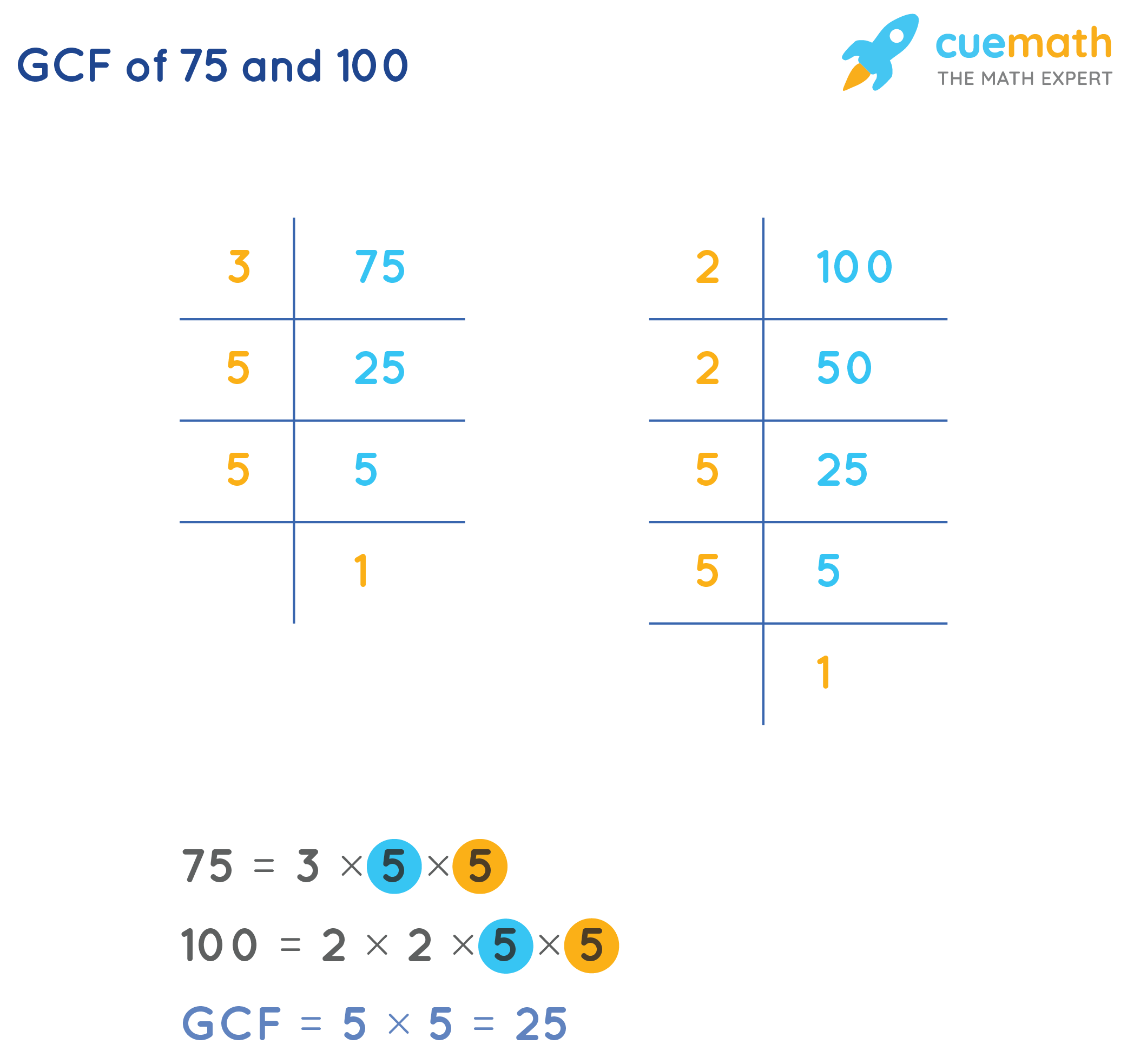 GCF of 75 and 100 by prime factorization