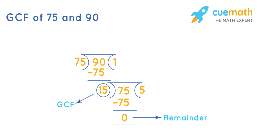 GCF of 75 and 90 by Long Division