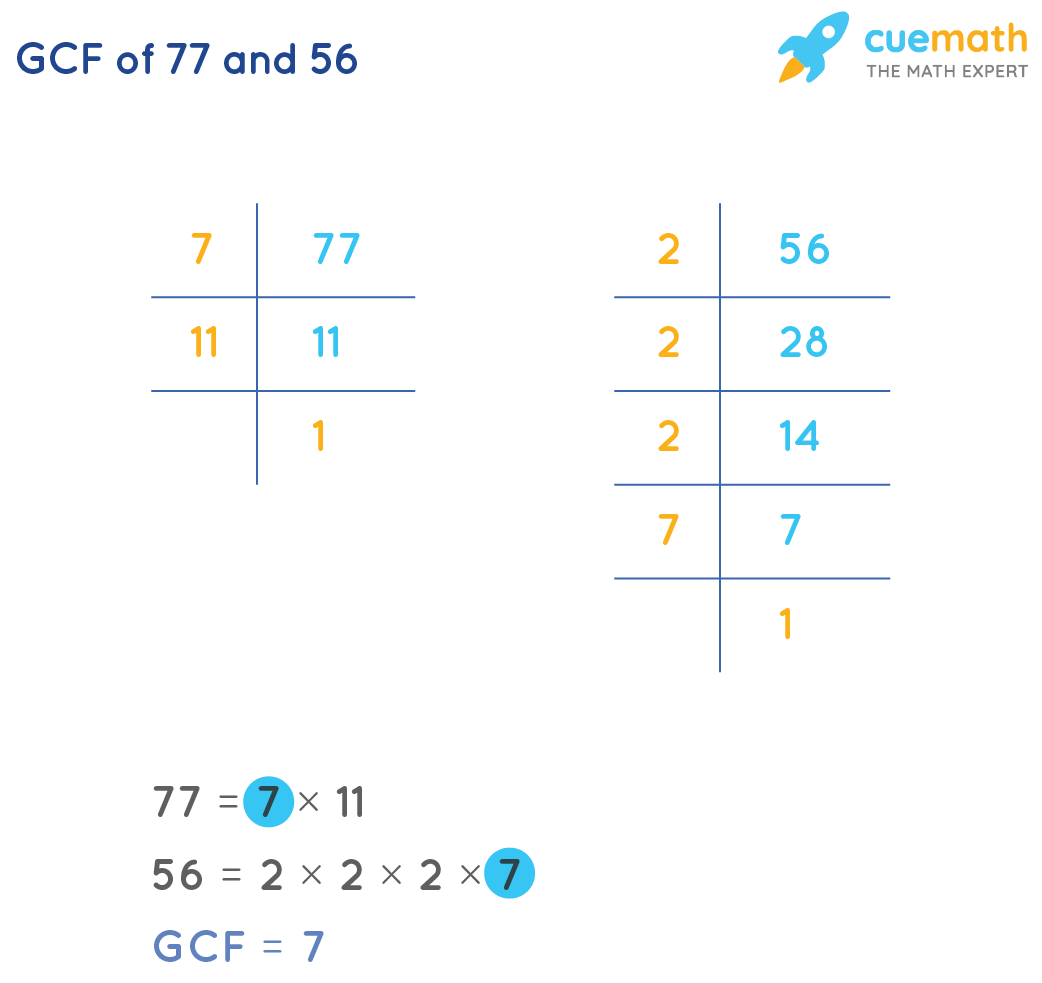 GCF of 77 and 56 by prime factorization method