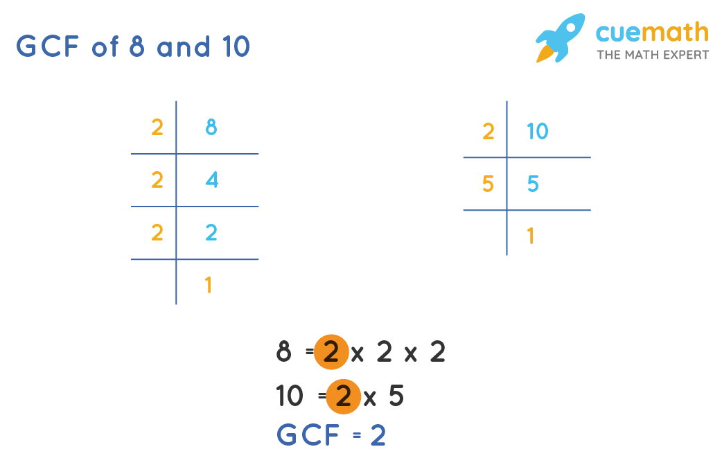 GCF of 8and 10