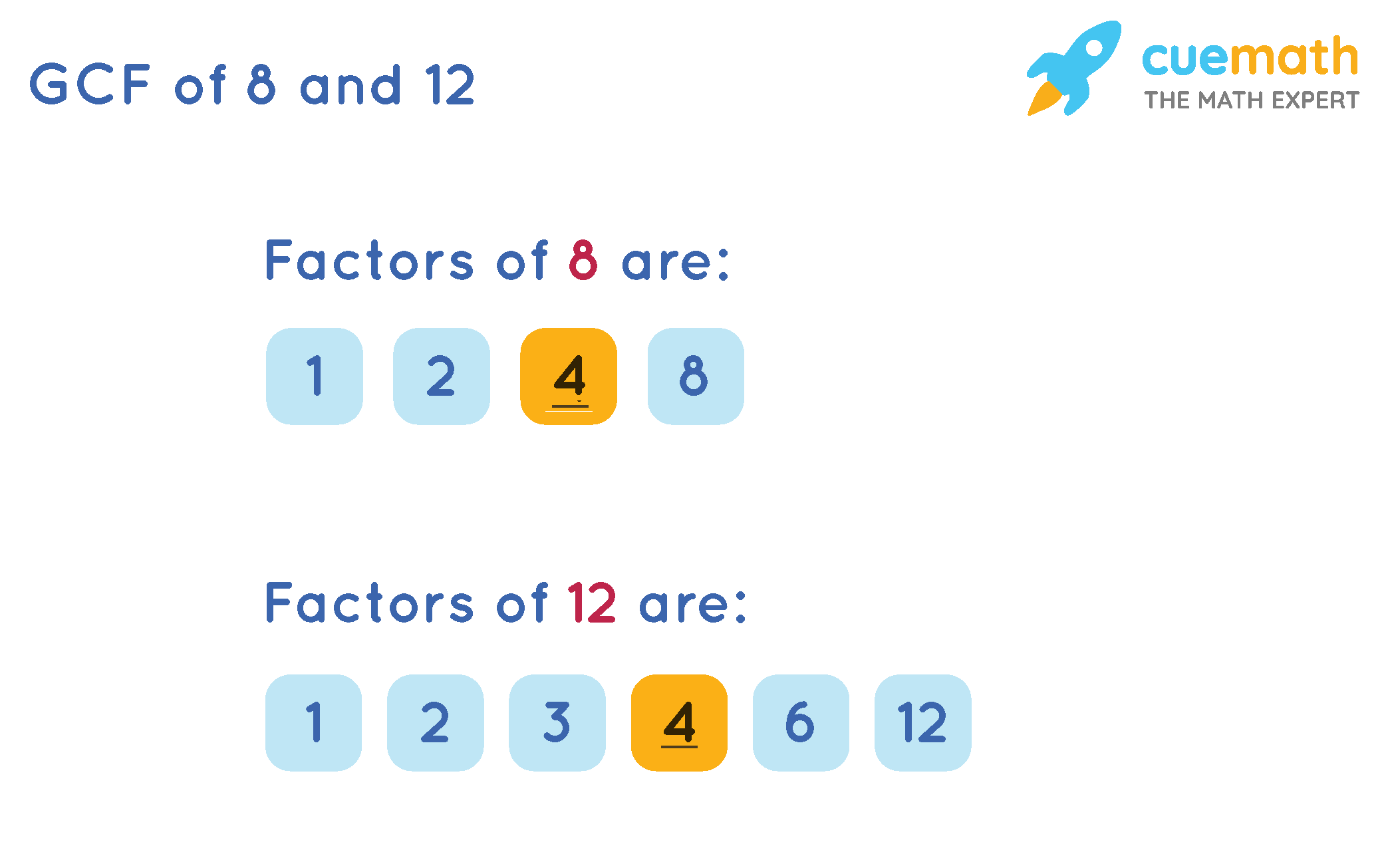 GCF of 8 and 12 by listing method