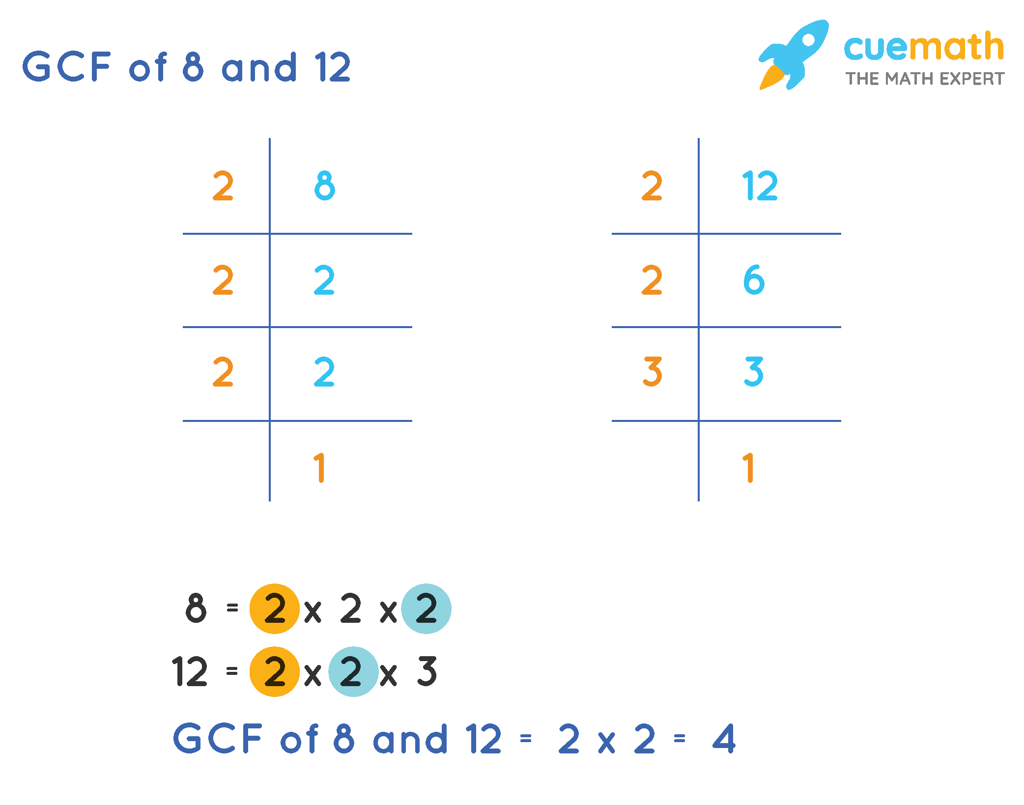 GCF of 8 and 12 by Prime Factorization