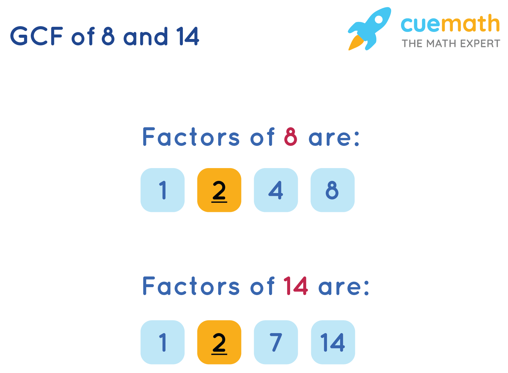 GCF of 8 and 14 by Listing the Common Factors