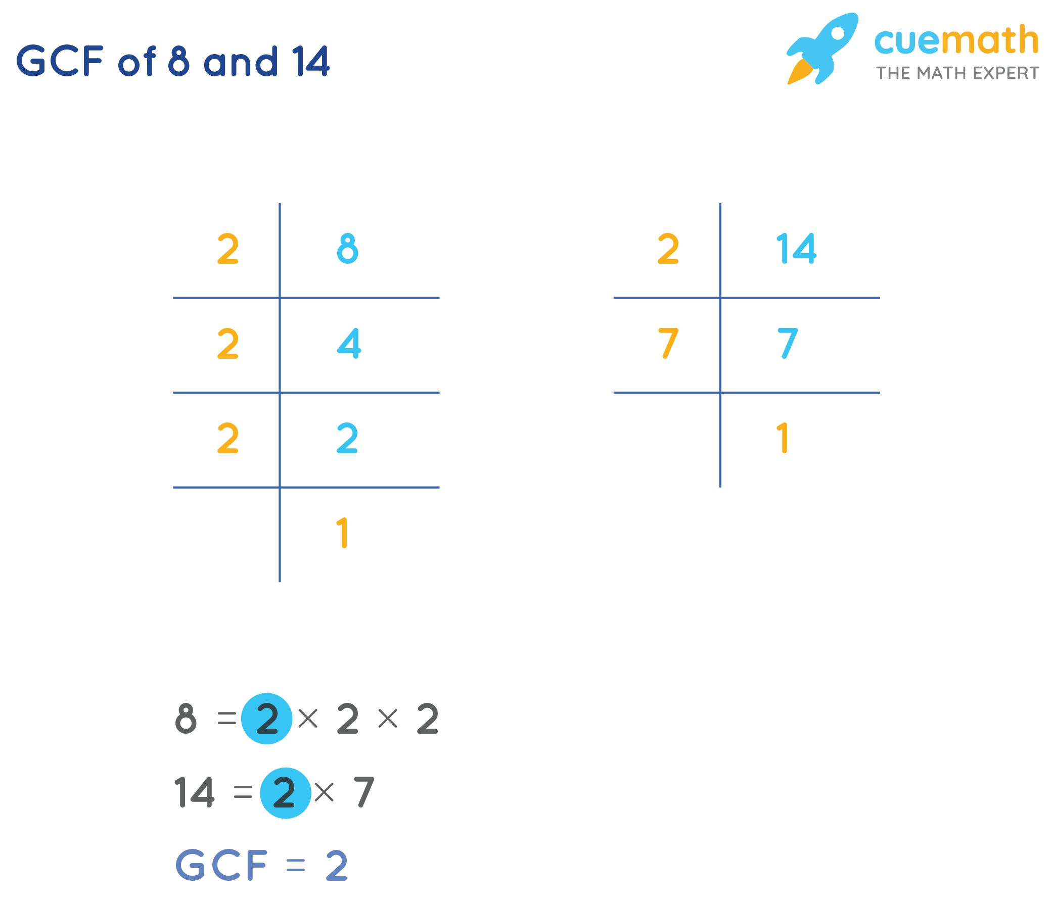 GCF of 8 and 14 by Prime Factorization