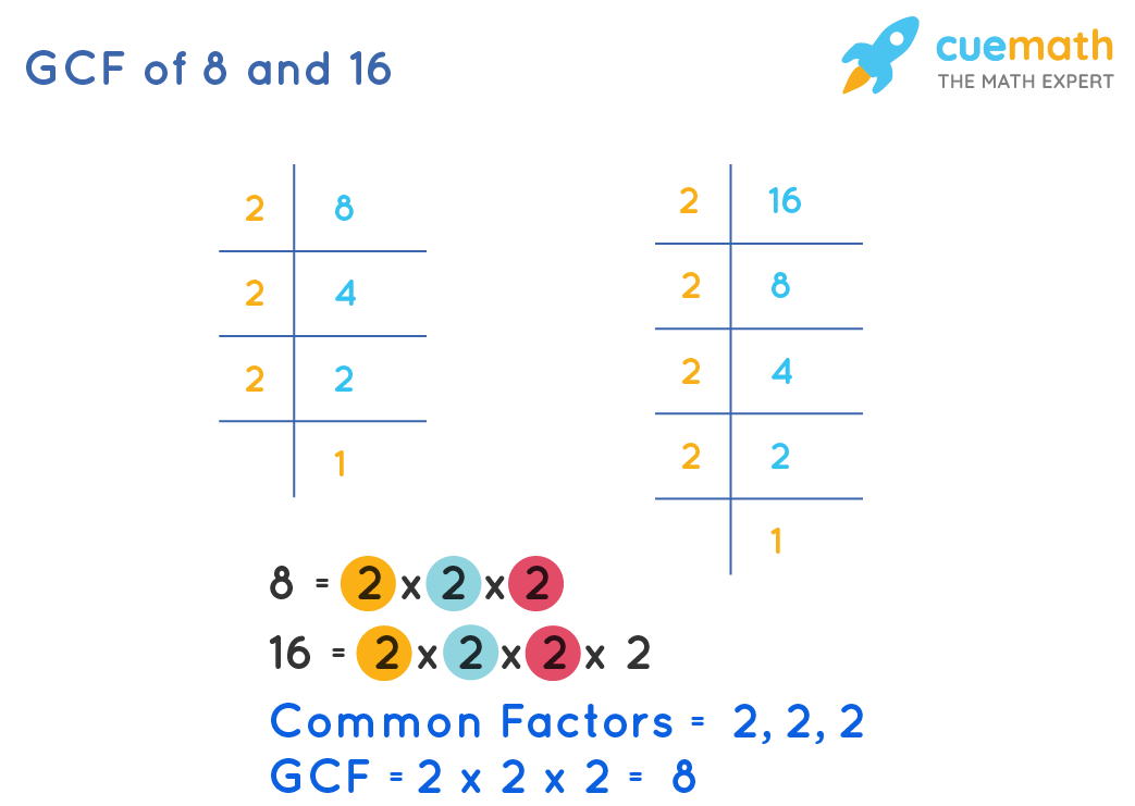 GCF of 8 and 16 by Prime Factorization