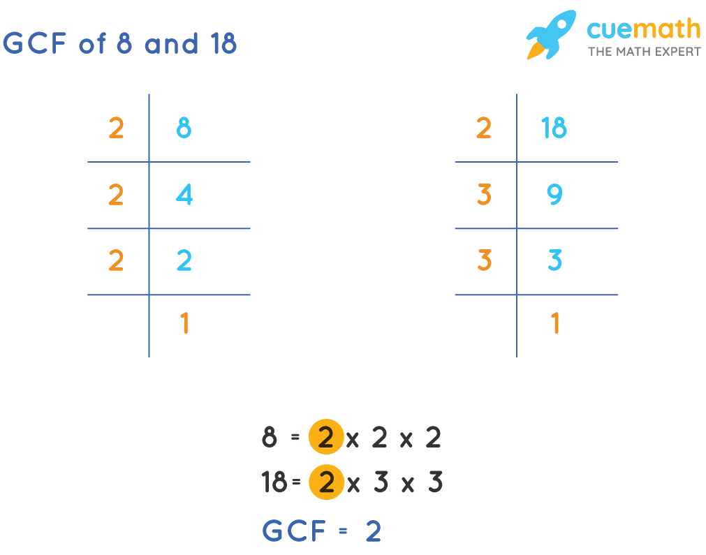GCF of 8and 18by Prime Factorization