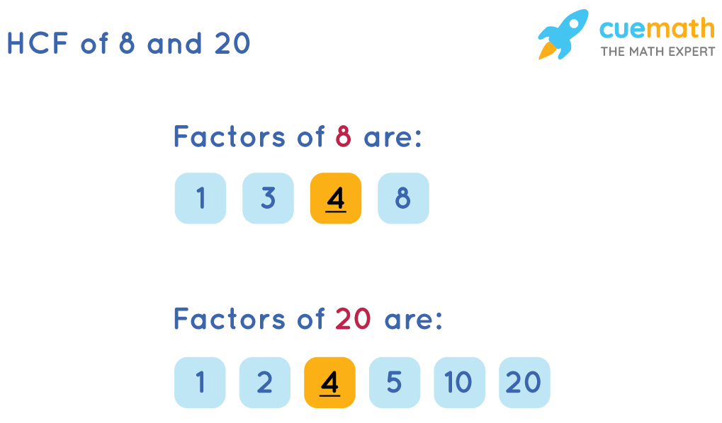 HCF of 8 and 20by Listing the Common Factors