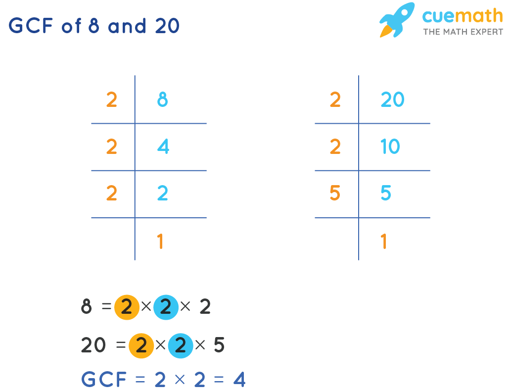 GCF of 8 and 20 by Prime Factorization