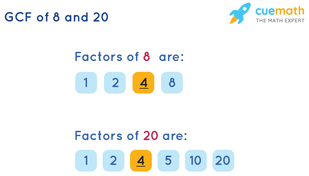 GCF of 8 and 20 by Listing the Common Factors
