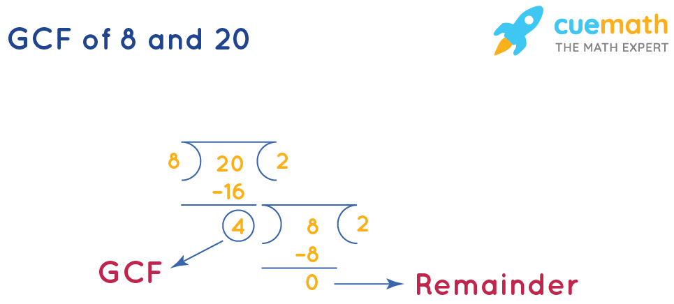 GCF of 8 and 20 by Long Division