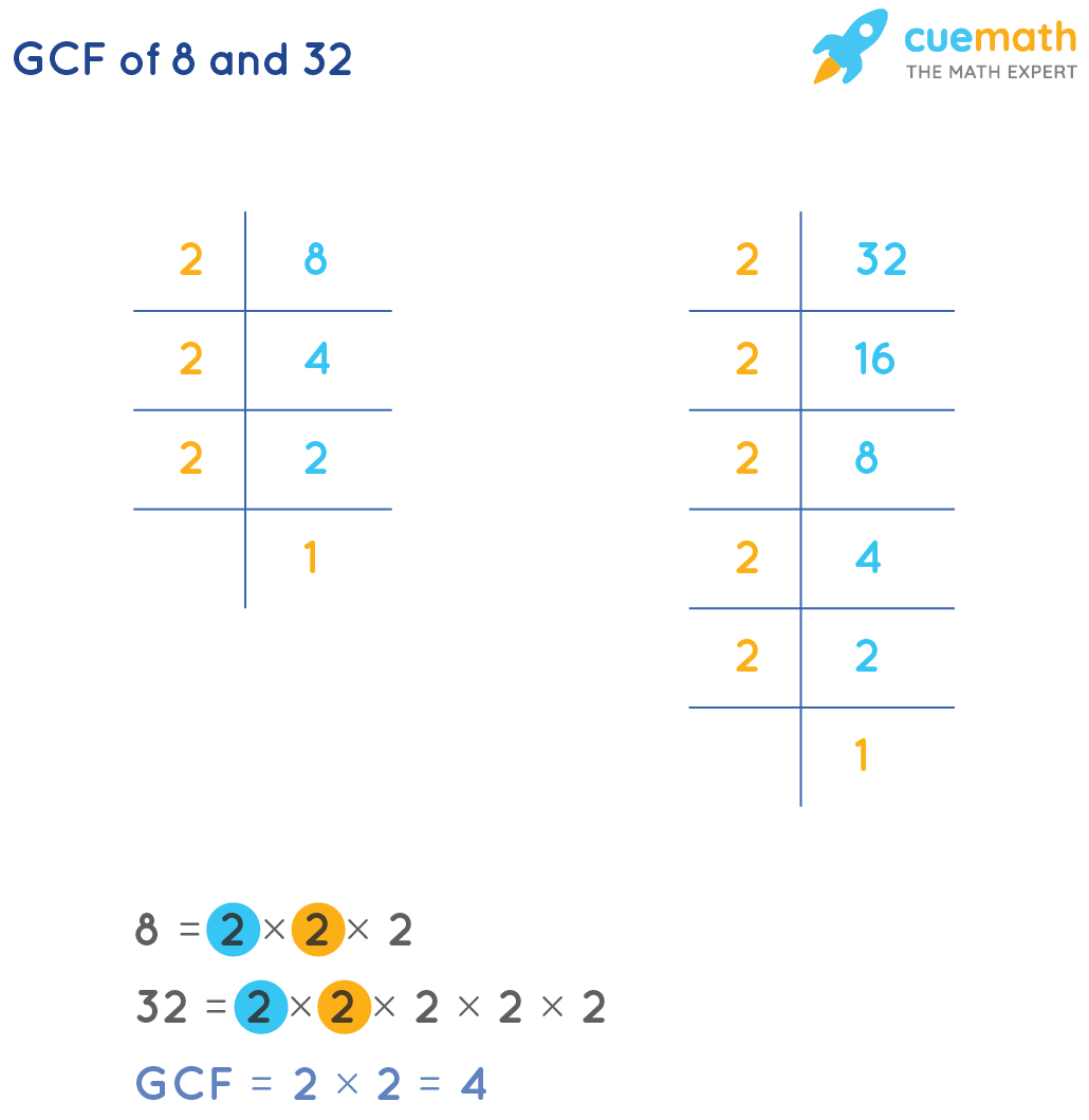 GCF of 8and 32