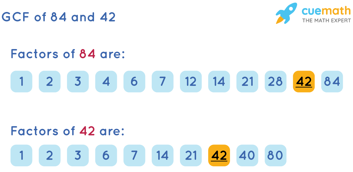 GCF of 84and 42by Listing Common Factors