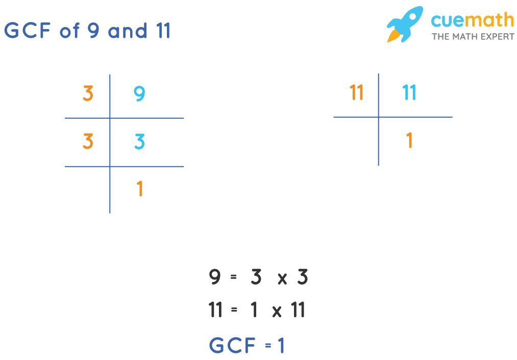 GCF of 9 and 11