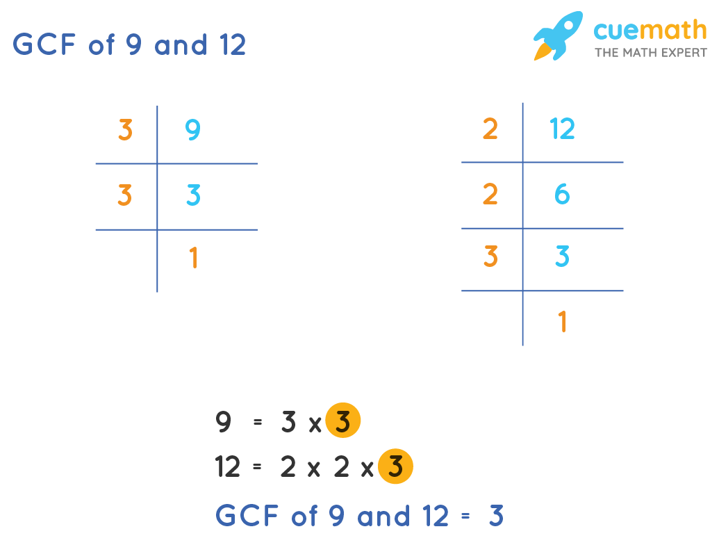 GCF of 9 and 12 by Prime Factorization