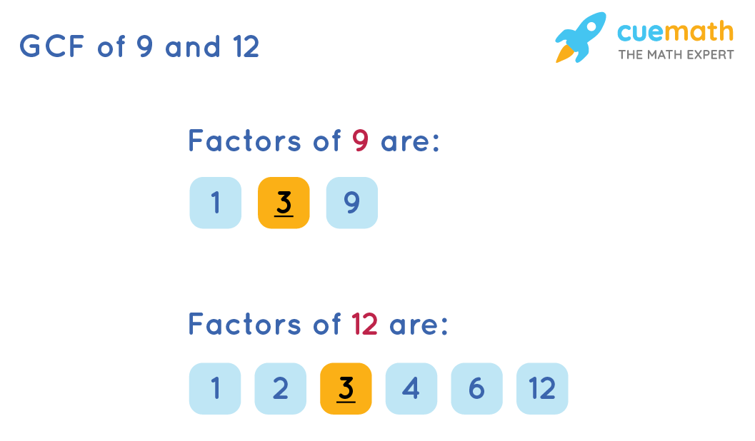 GCF of 9 and 12 by Listing the Common Factors