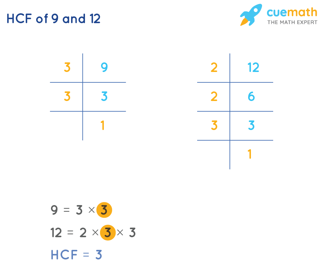 HCF of 9and 12by Prime Factorization