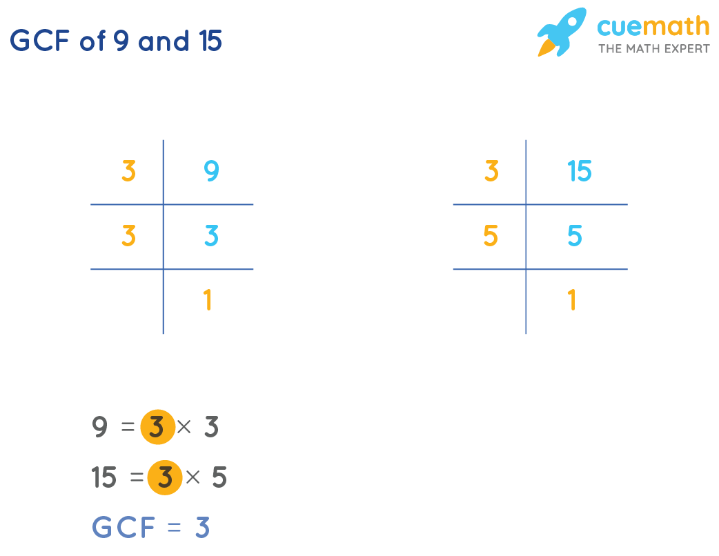 GCF of 9 and 15