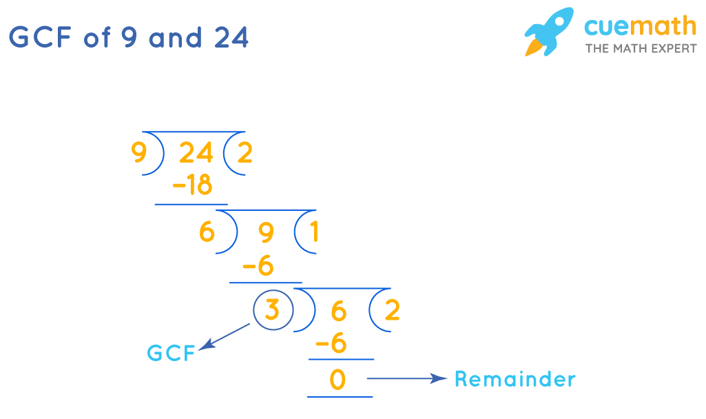 GCF of 9 and 24 by Long Division