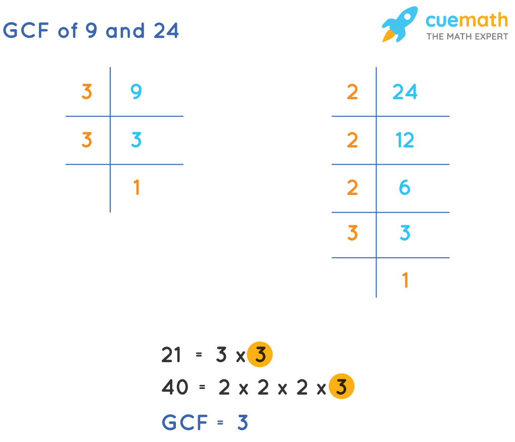GCF of 9 and 24 by Prime Factorization