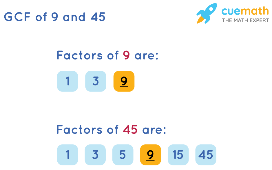 GCF of 9 and 45 by Listing the Common Factors