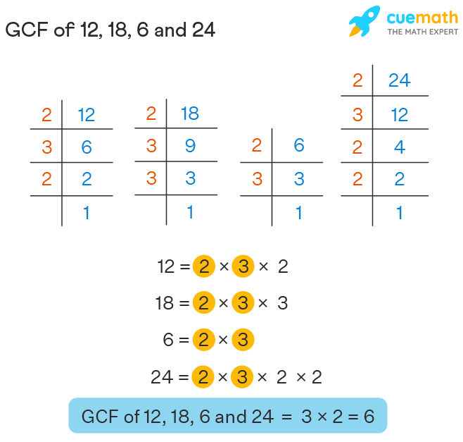 GCF of Four Numbers