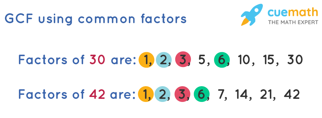 GCF using common factors