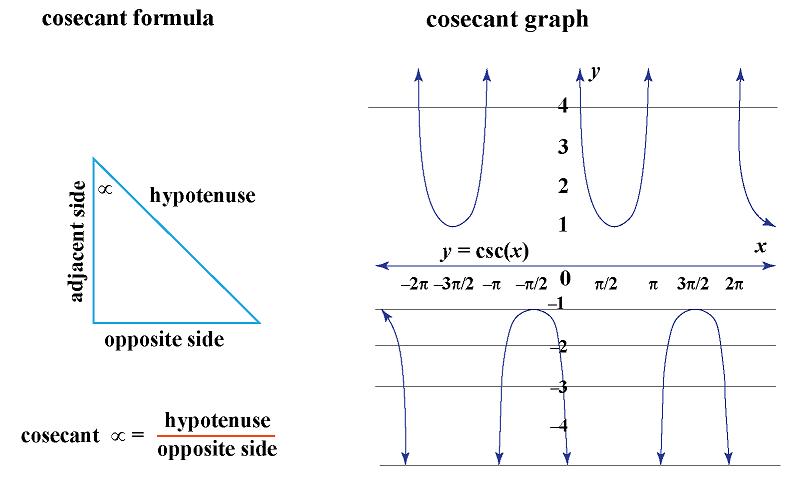 cosecant formula and graph