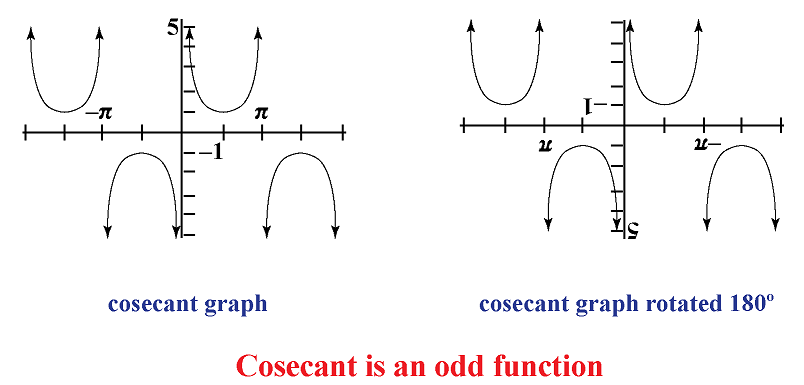 cosecant symmetry in graphs