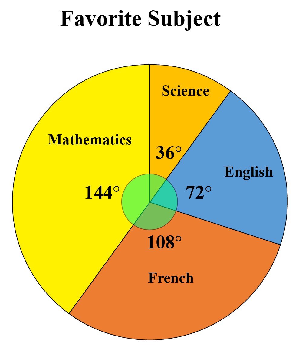 pie-chart with the degrees given