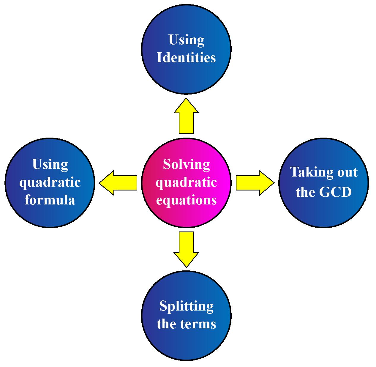 Ways to factorize the quadratic equaion