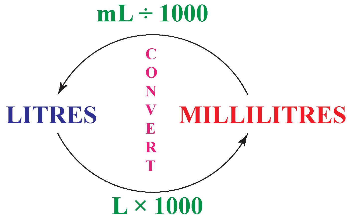 conversion from litres to millilitres