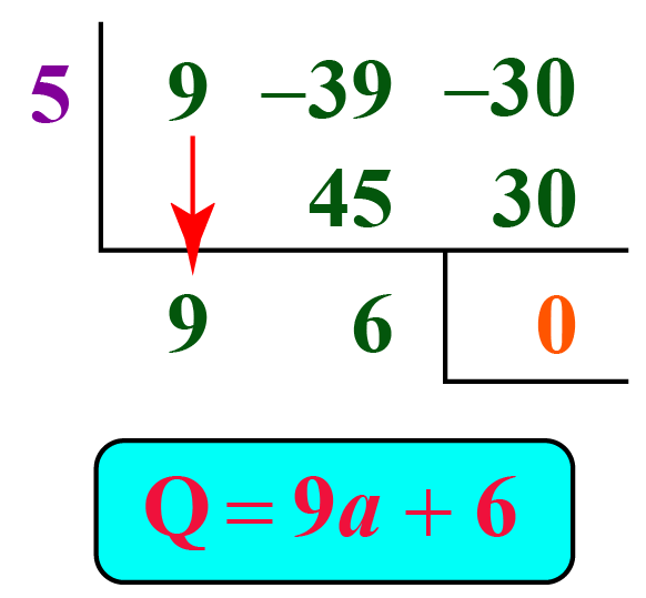 synthetic division of polynomial