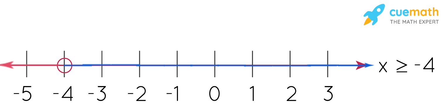 graph that shows linear inequality on one variable. x>= -4
