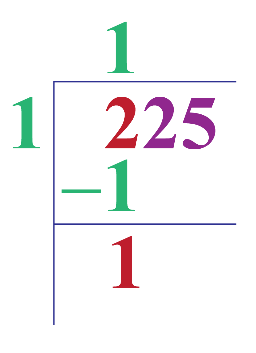 Square Root Of 225 Cuemath James sousa (mathispower4u.com) for lumen learning. square root of 225 cuemath