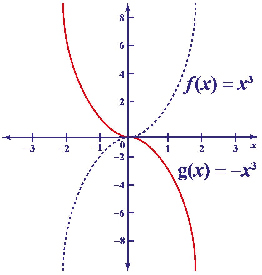transformation - reflection graph