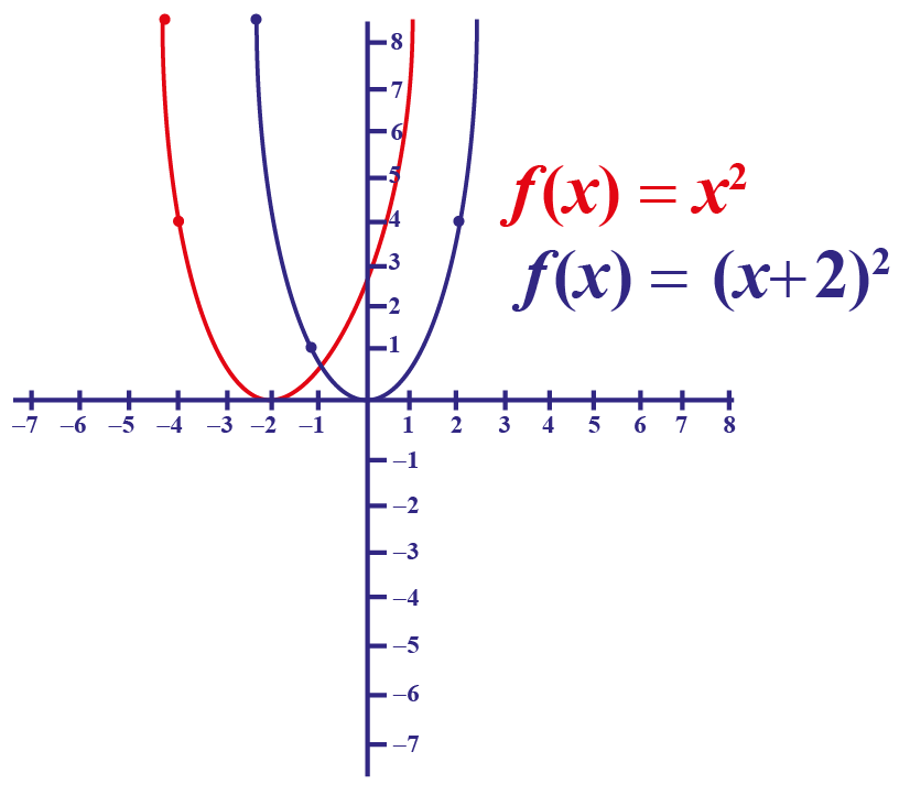 parabola-transformation-translation