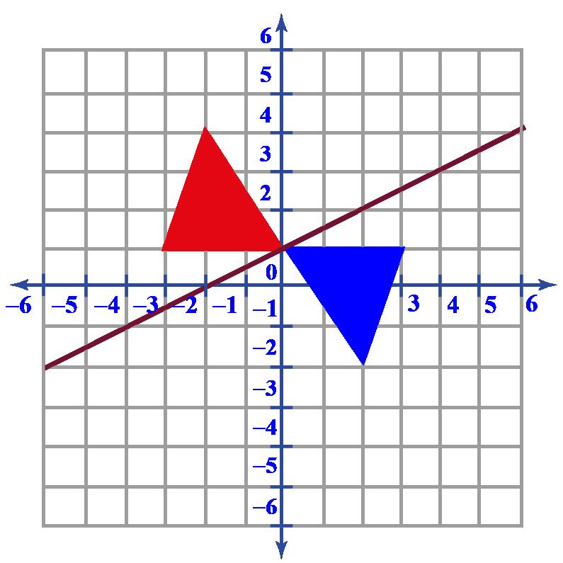 transformation of rotation